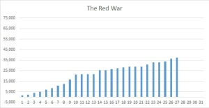 Red War Wordcount 26
